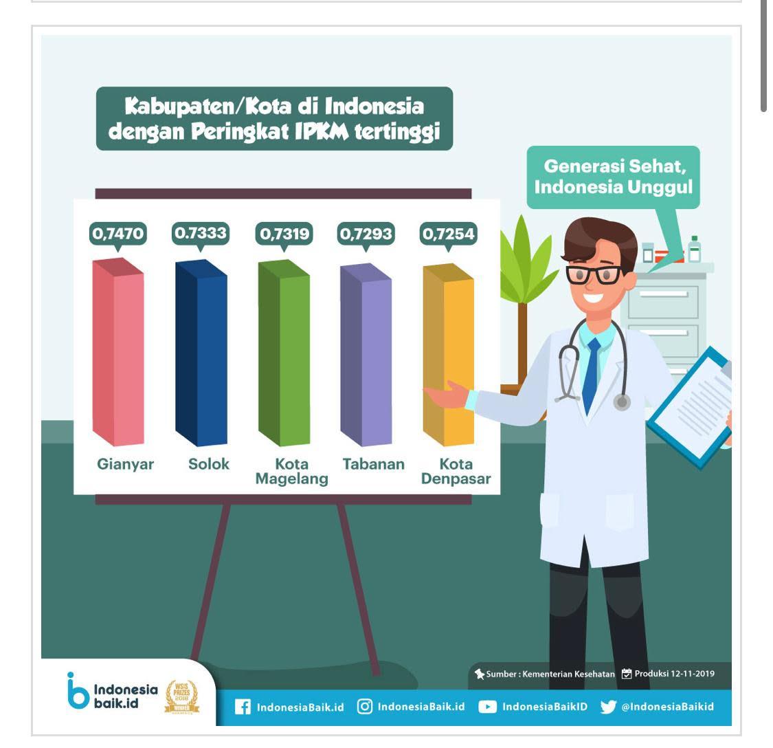 GRAFIK raihan Indeks Pembangunan Kesehatan Masyarakat (IPKM) tertinggi Kabupaten/Kota se-Indonesia. Foto: Istimewa