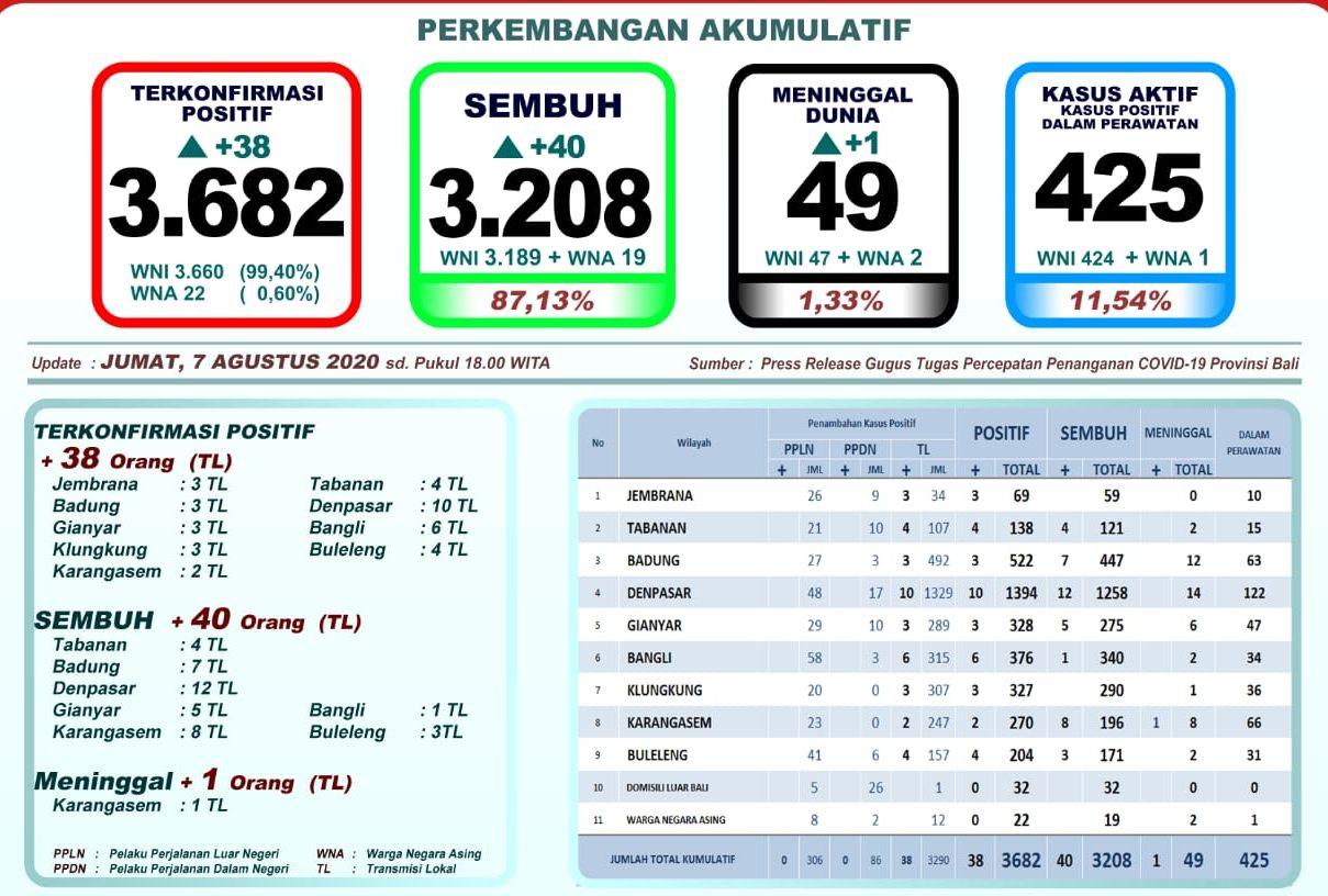 Bali Tambah 1 Pasien Covid-19 Meninggal, Positif 38, Sembuh 40 Orang