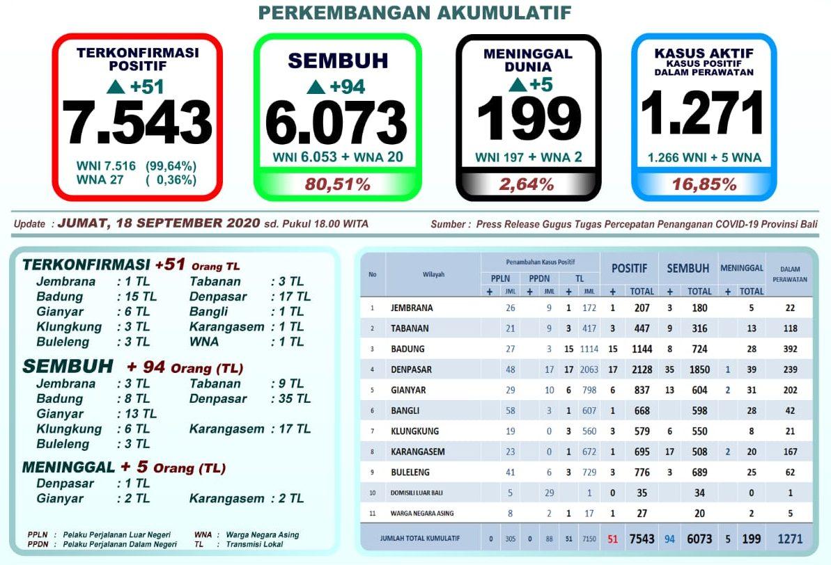Pasien Sembuh Covid-19 di Bali Terus Naik, Kasus Positif Mulai Turun, Meninggal Bertambah 5