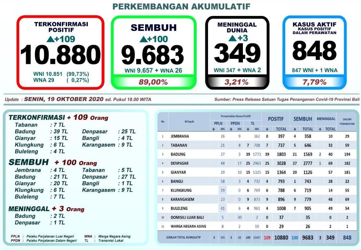 Update Covid-19 di Bali: Kasus Positif Naik 109, Meninggal 3, Pasien Sembuh Bertambah 100 Orang