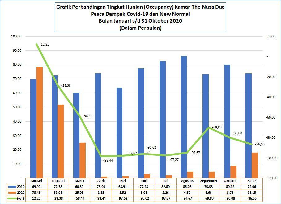 GRAFIK perbandingan tingkat hunian kamar di Nusa Dua sepanjang tahun 2019 dan 2020 (Januari – Oktober). Foto: ist
