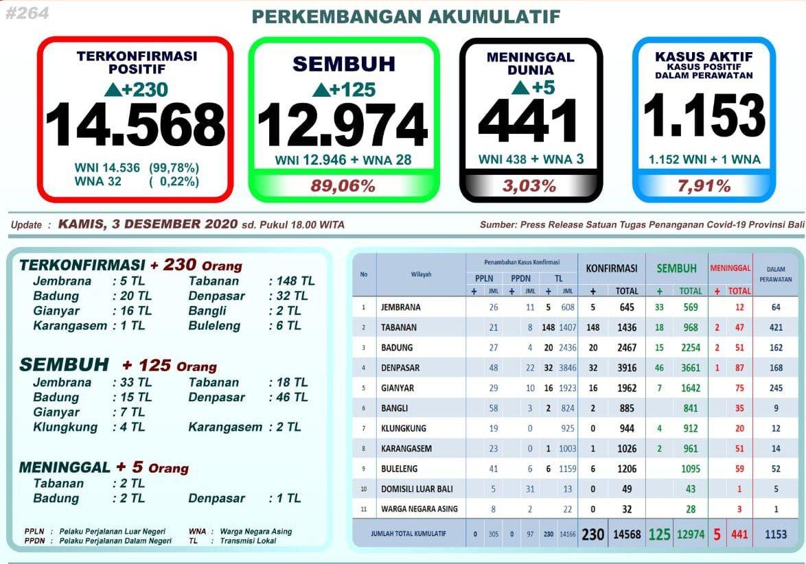 Pecah Rekor Lagi, Sehari Bali Tambah 230 Orang Positif Covid-19, Tabanan Kembali Terbanyak
