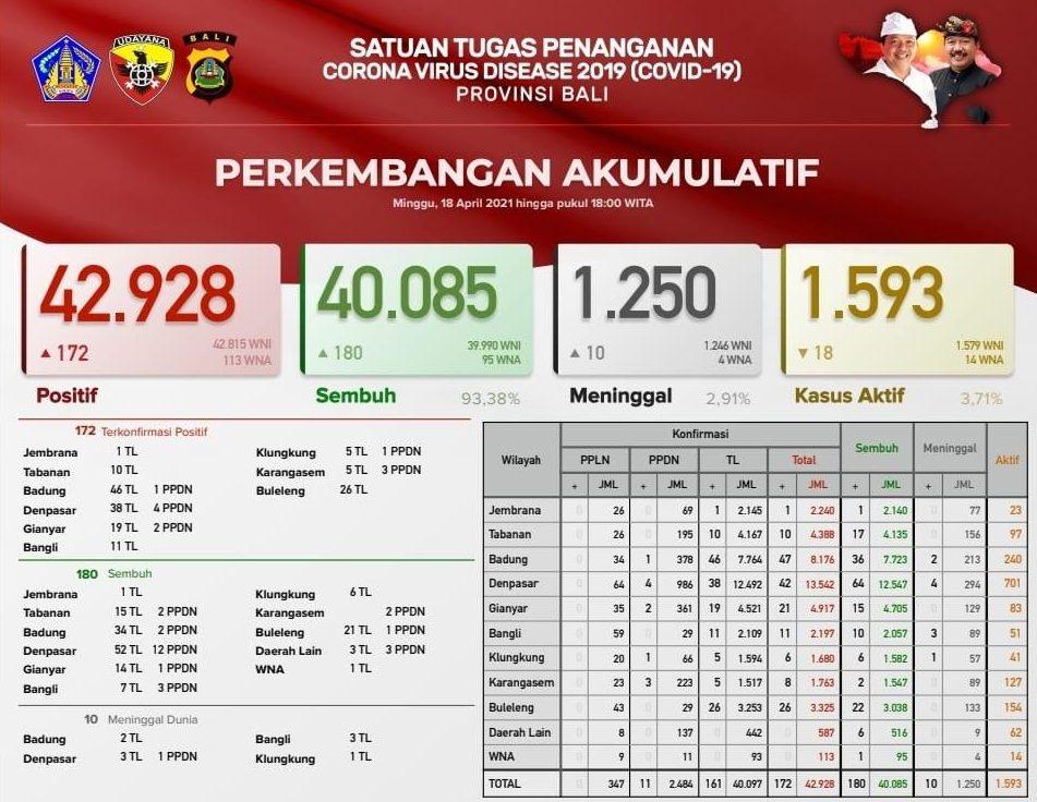 Sehari, Bali Tambah 10 Pasien Covid-19 Meninggal, Totalnya Menjadi 1.250 Orang