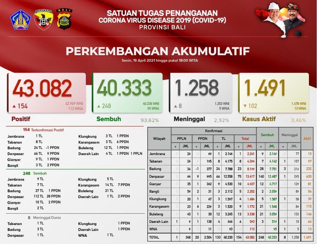Pasien Covid-19 Sembuh di Bali Melonjak 248 Orang, Positif 154 dan Meninggal Bertambah 8
